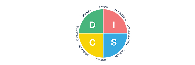 What Do The Letters In DiSC Stand For?